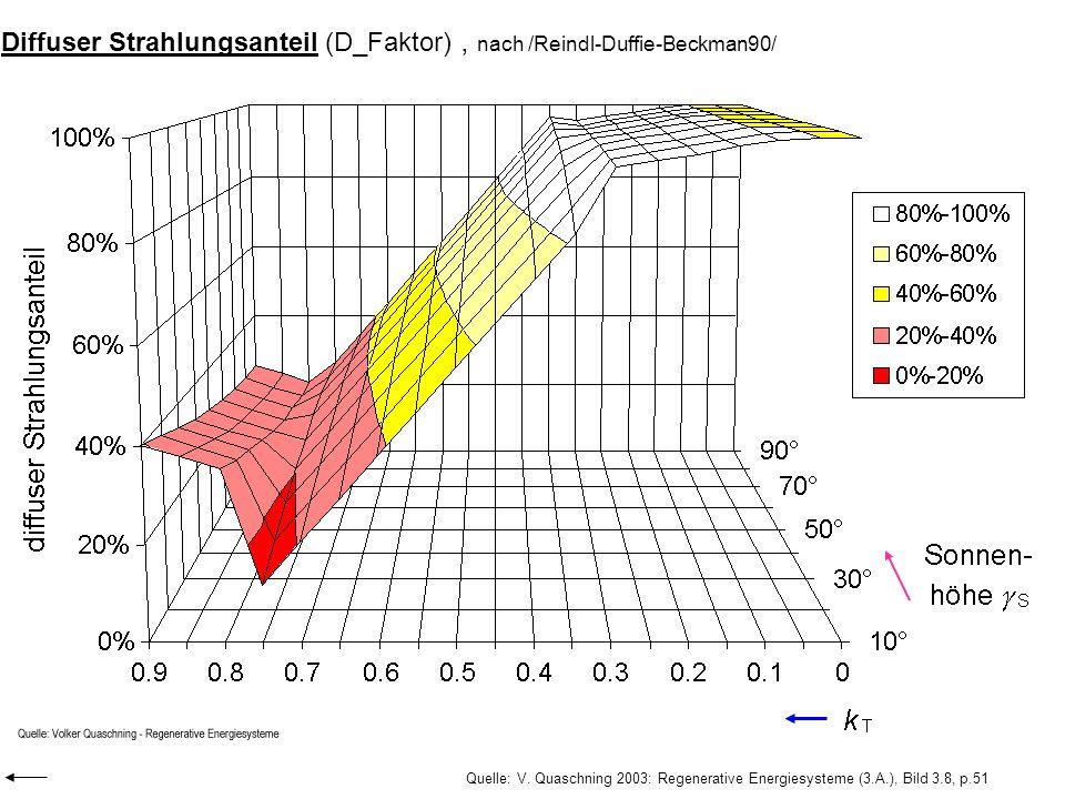 Diffuser Strahlungsanteil (D_Faktor) , nach /Reindl-Duffie-Beckman90/