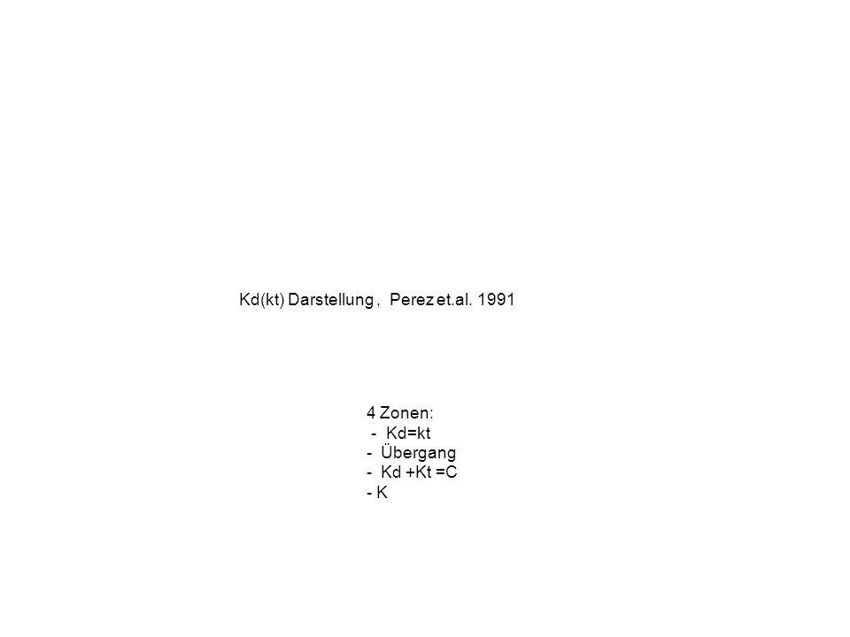 Kd(kt) Darstellung , Perez et.al. 1991
