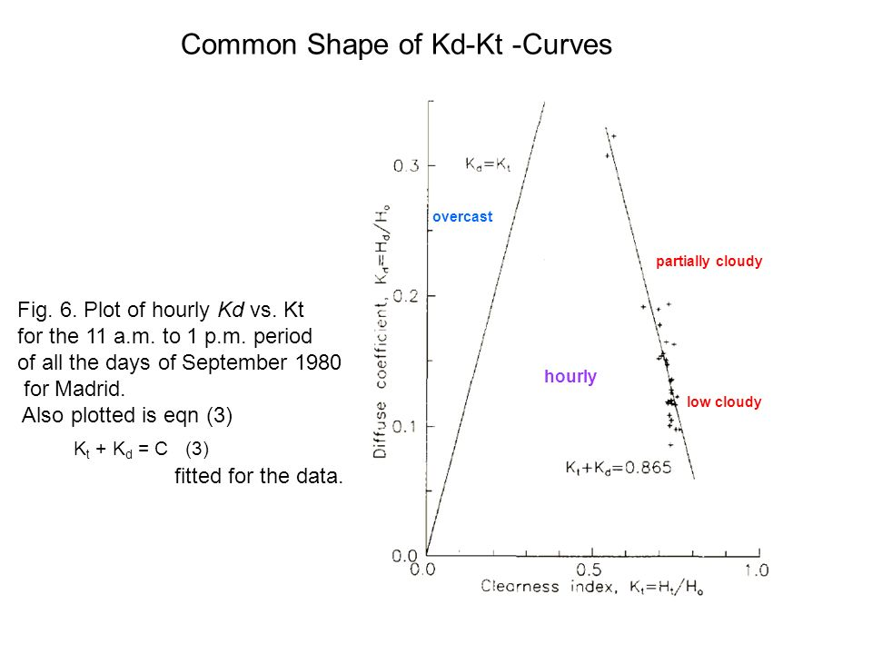 Common Shape of Kd-Kt -Curves