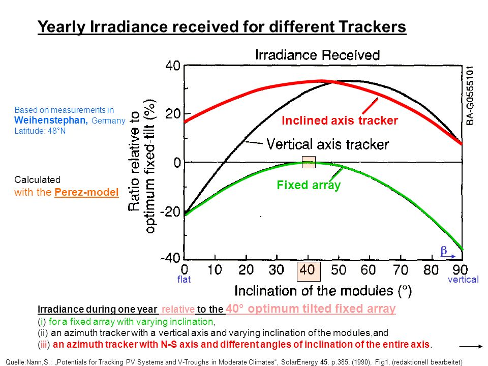 Yearly Irradiance received for different Trackers