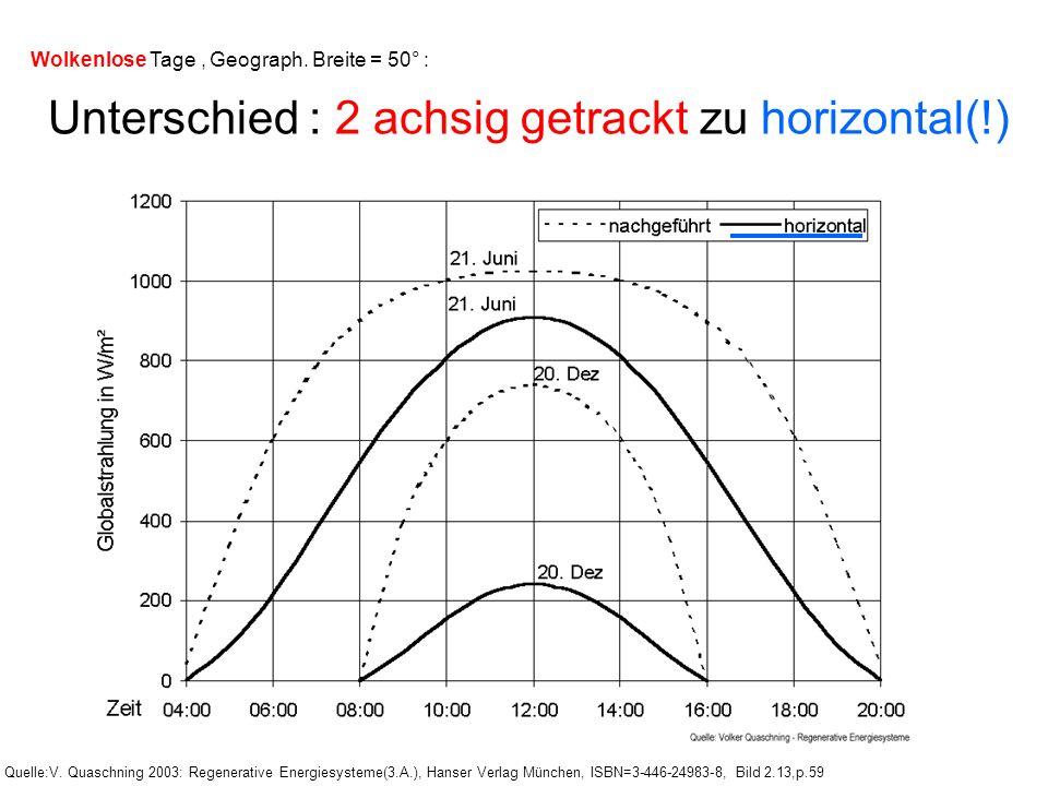 Unterschied : 2 achsig getrackt zu horizontal(!)