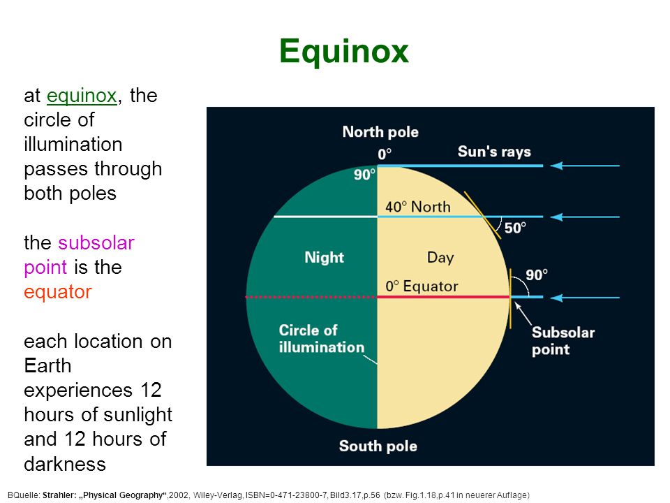 Equinox at equinox, the circle of illumination
