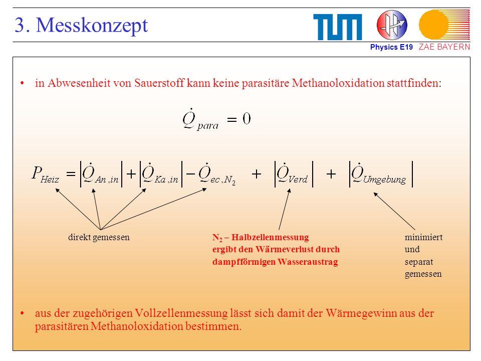 3. MesskonzeptPhysics E19. in Abwesenheit von Sauerstoff kann keine parasitäre Methanoloxidation stattfinden: