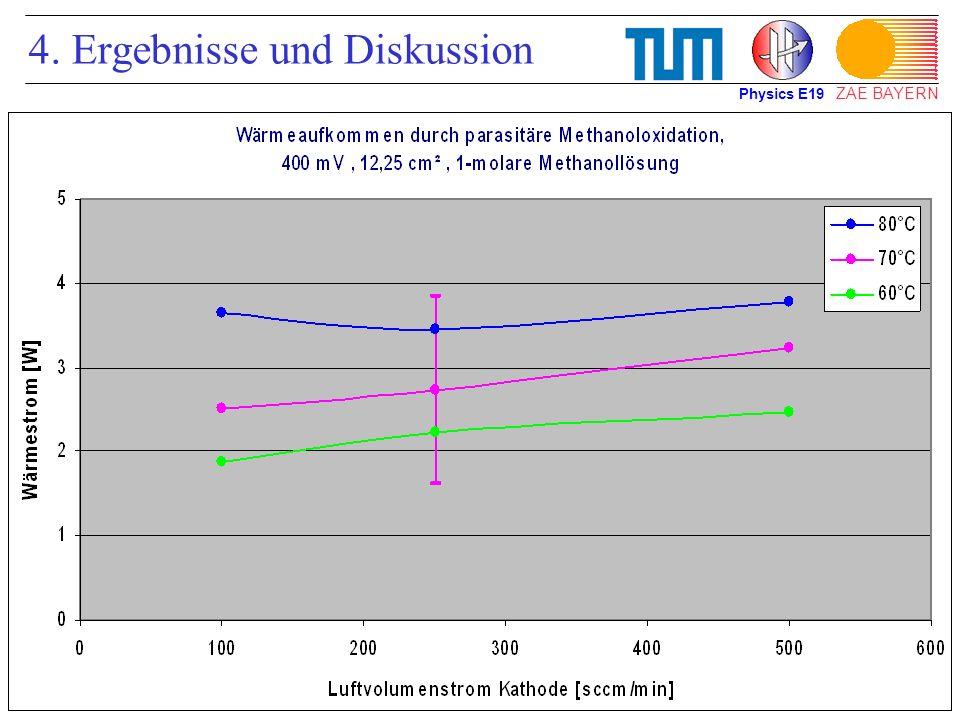 4. Ergebnisse und Diskussion