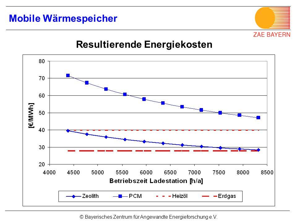 Resultierende Energiekosten