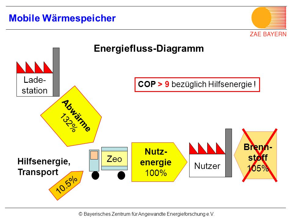 Energiefluss-Diagramm