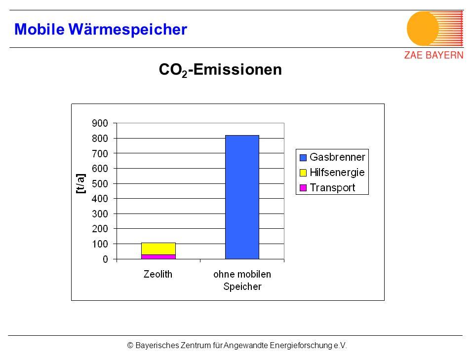 Mobile Wärmespeicher CO2-Emissionen