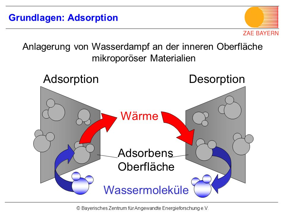 Grundlagen: Adsorption
