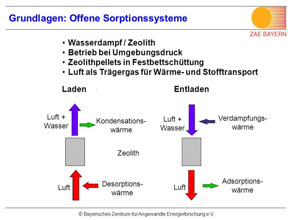 Grundlagen: Offene Sorptionssysteme