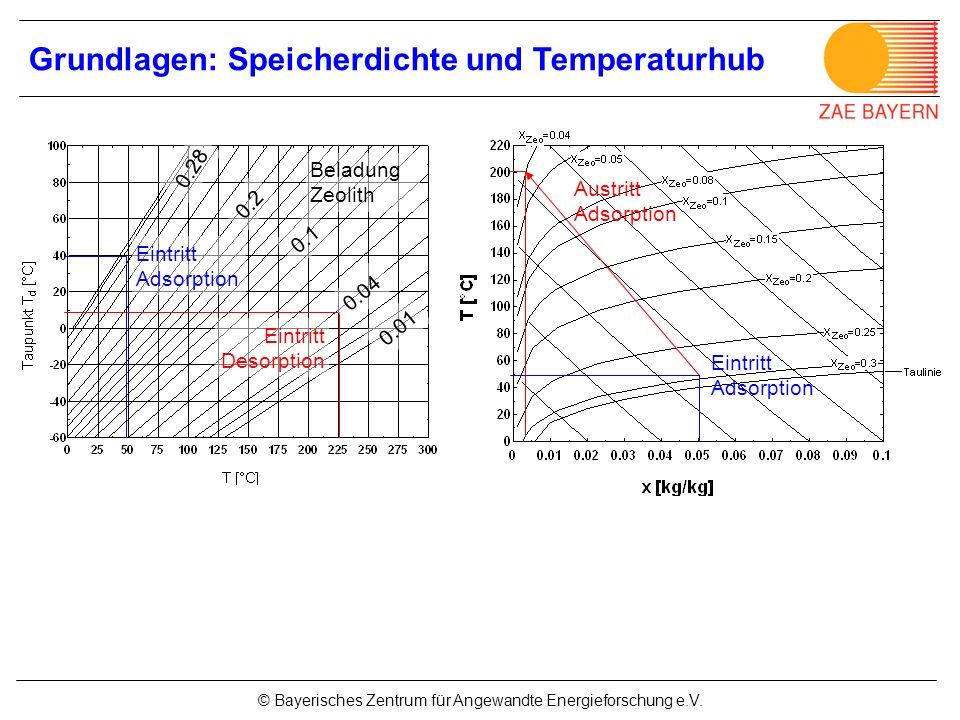 Grundlagen: Speicherdichte und Temperaturhub