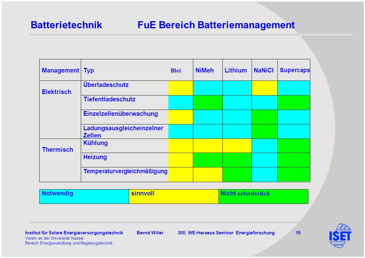 Batterietechnik FuE Bereich Batteriemanagement