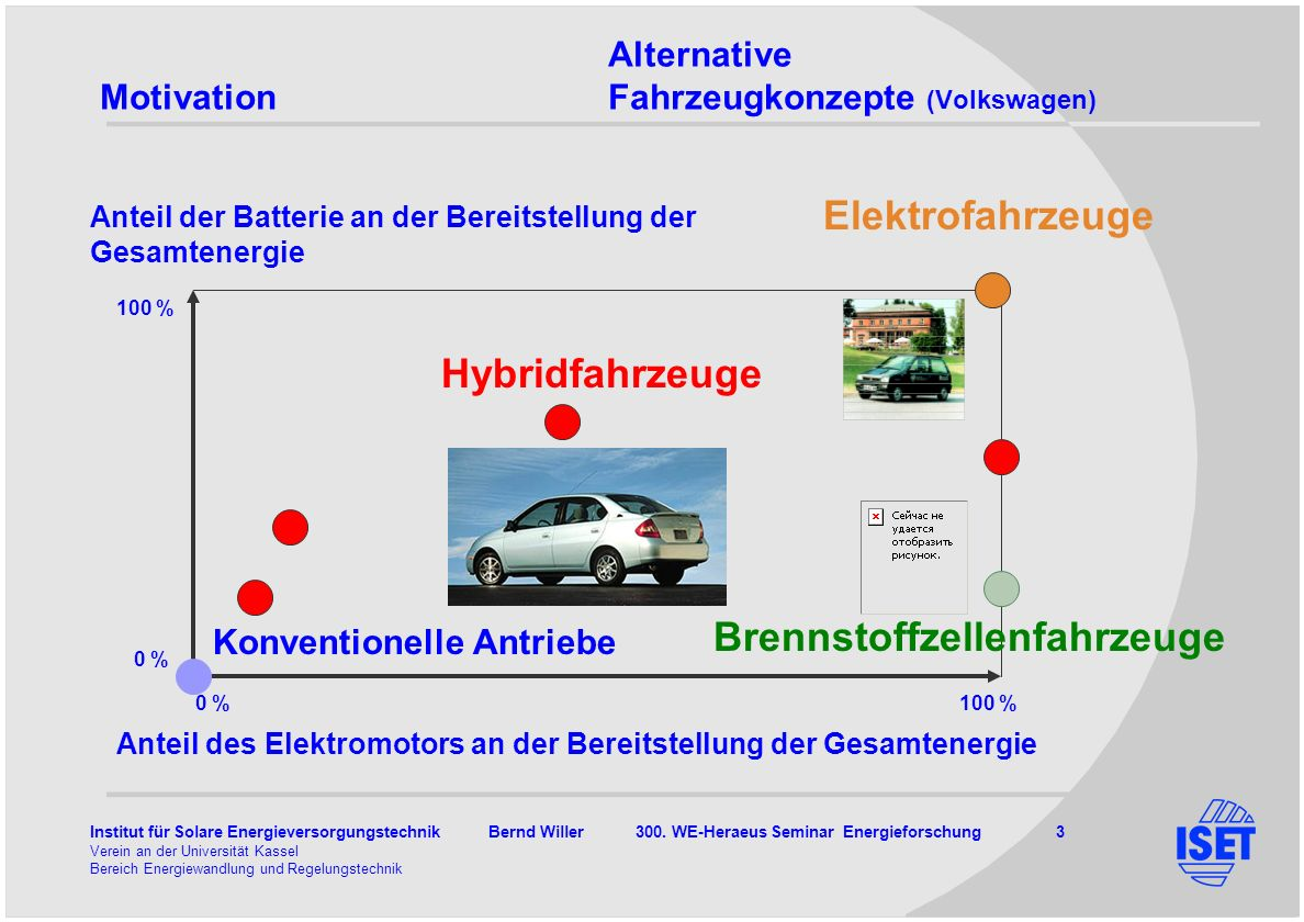 Alternative Motivation Fahrzeugkonzepte (Volkswagen)