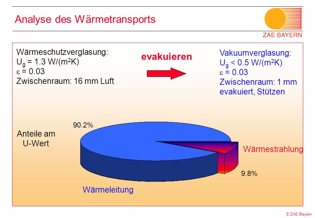 Analyse des Wärmetransports