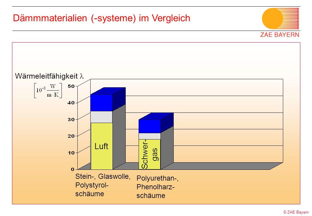 Dämmmaterialien (-systeme) im Vergleich