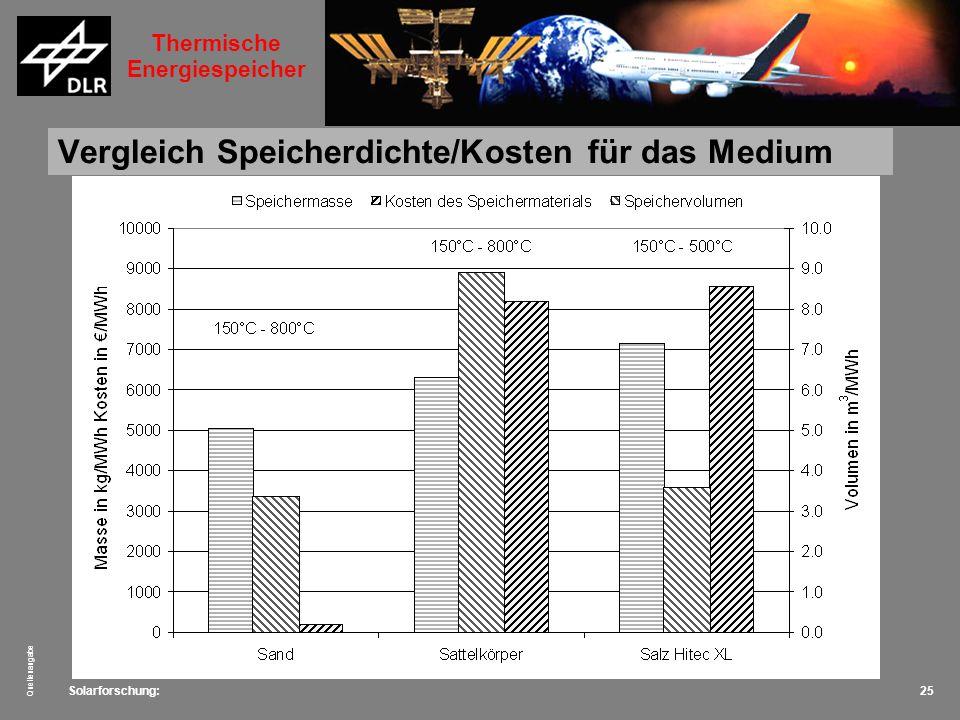 Vergleich Speicherdichte/Kosten für das Medium