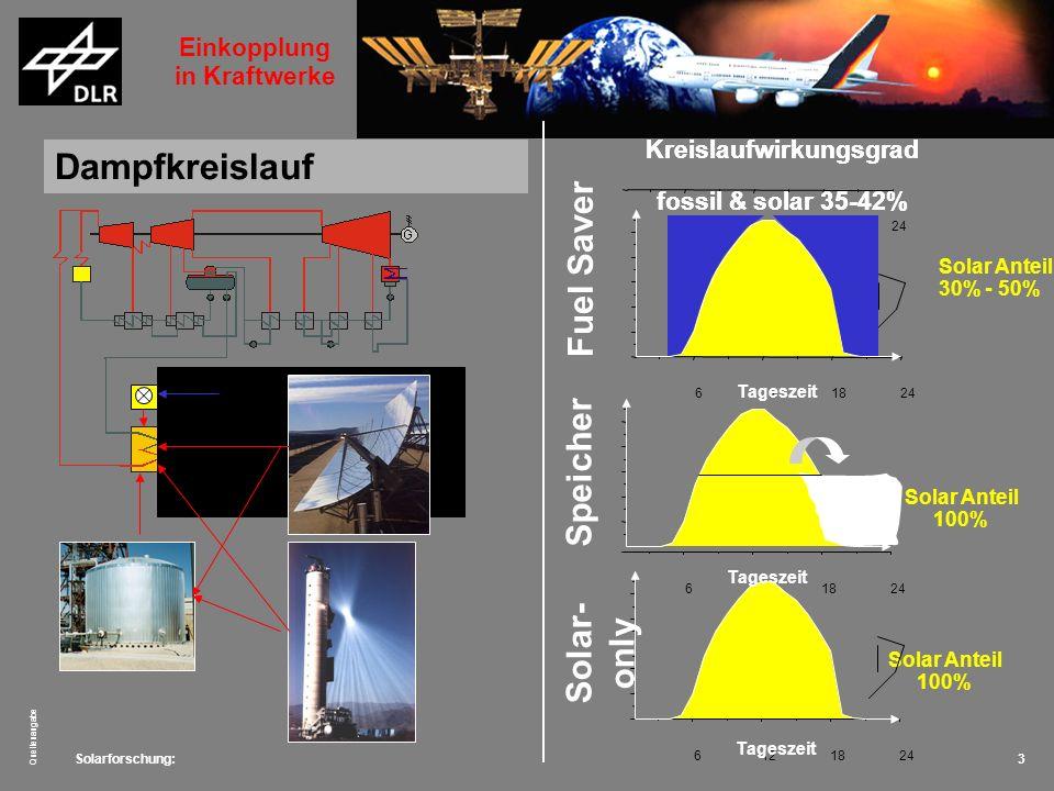 Dampfkreislauf Fuel Saver Speicher Solar-only