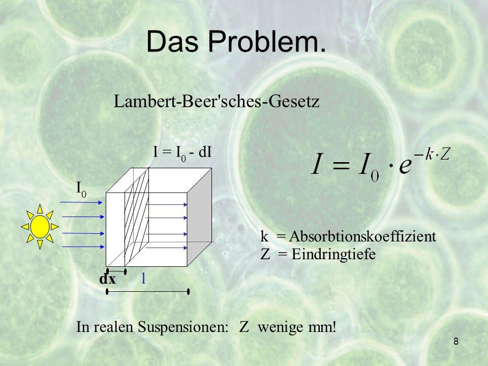 Das Problem. Lambert-Beer sches-Gesetz I = I0 - dI I0
