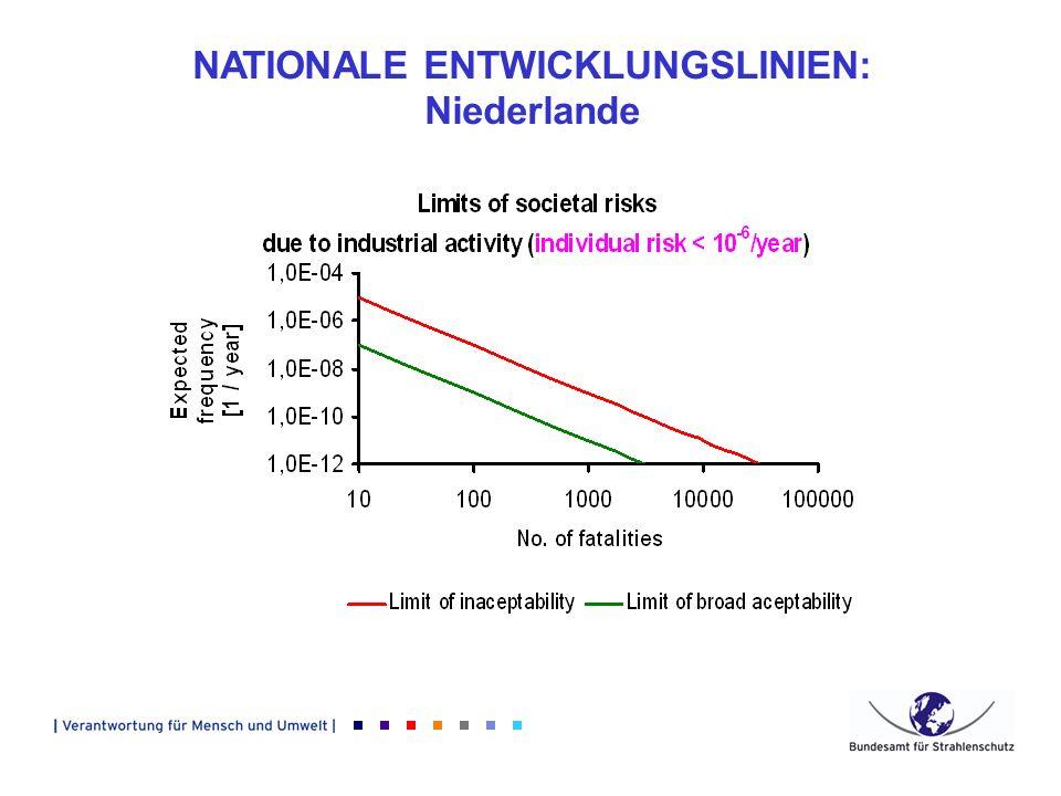 NATIONALE ENTWICKLUNGSLINIEN: Niederlande