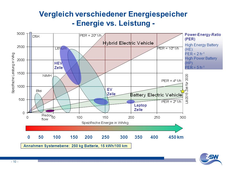 Vergleich verschiedener Energiespeicher - Energie vs. Leistung -