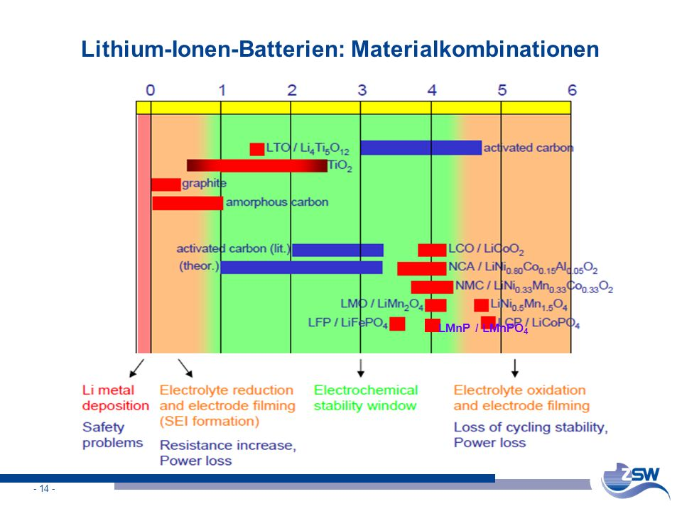 Lithium-Ionen-Batterien: Materialkombinationen