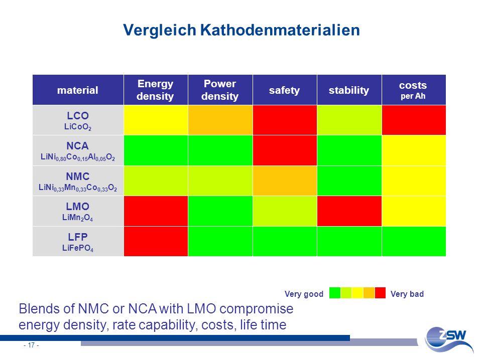 Vergleich Kathodenmaterialien