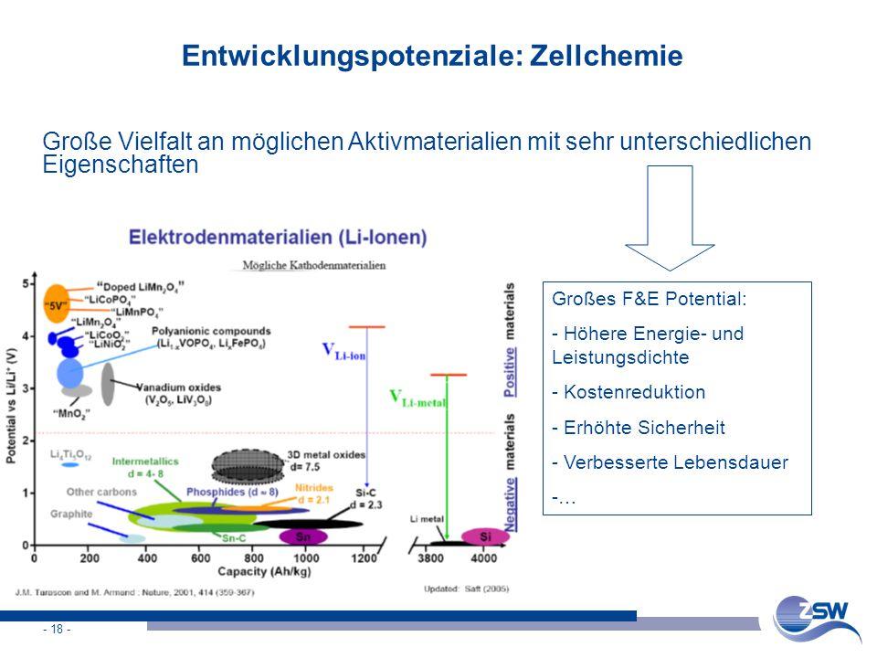 Entwicklungspotenziale: Zellchemie