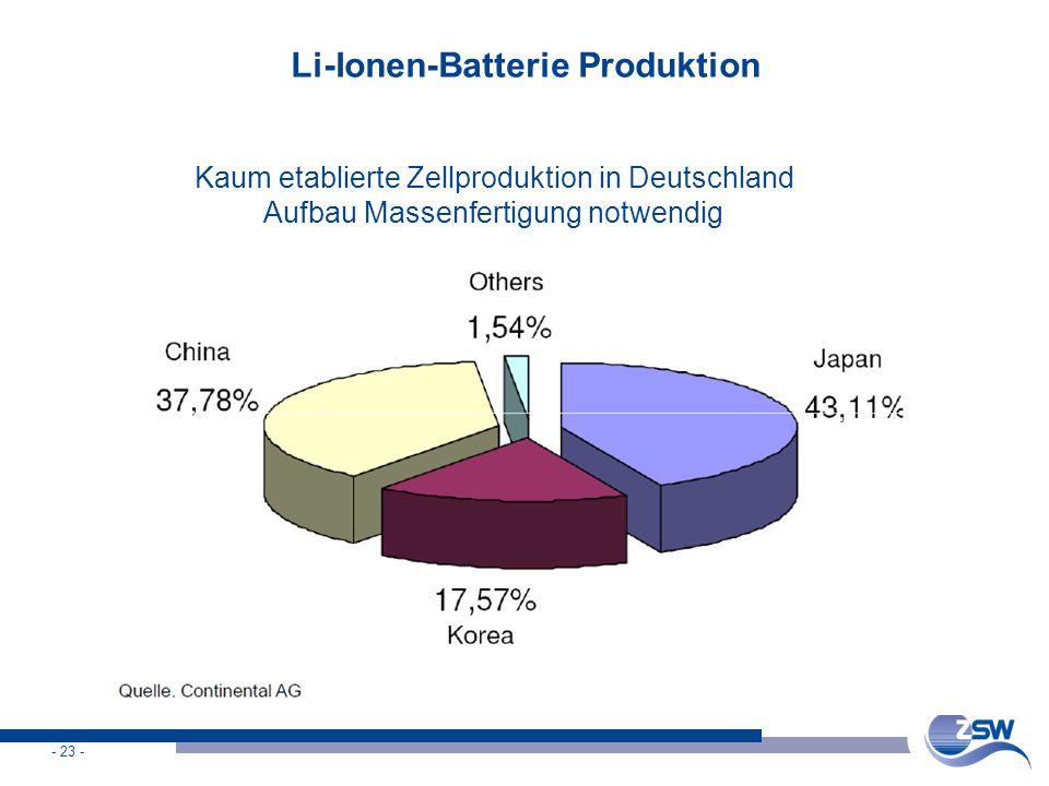 Li-Ionen-Batterie Produktion