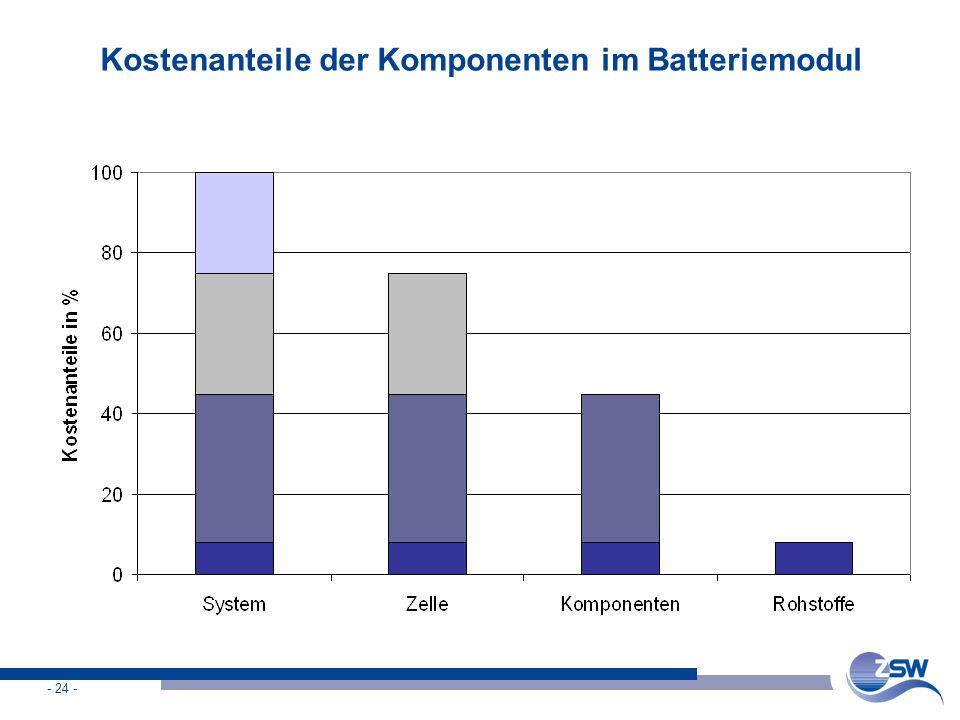Kostenanteile der Komponenten im Batteriemodul