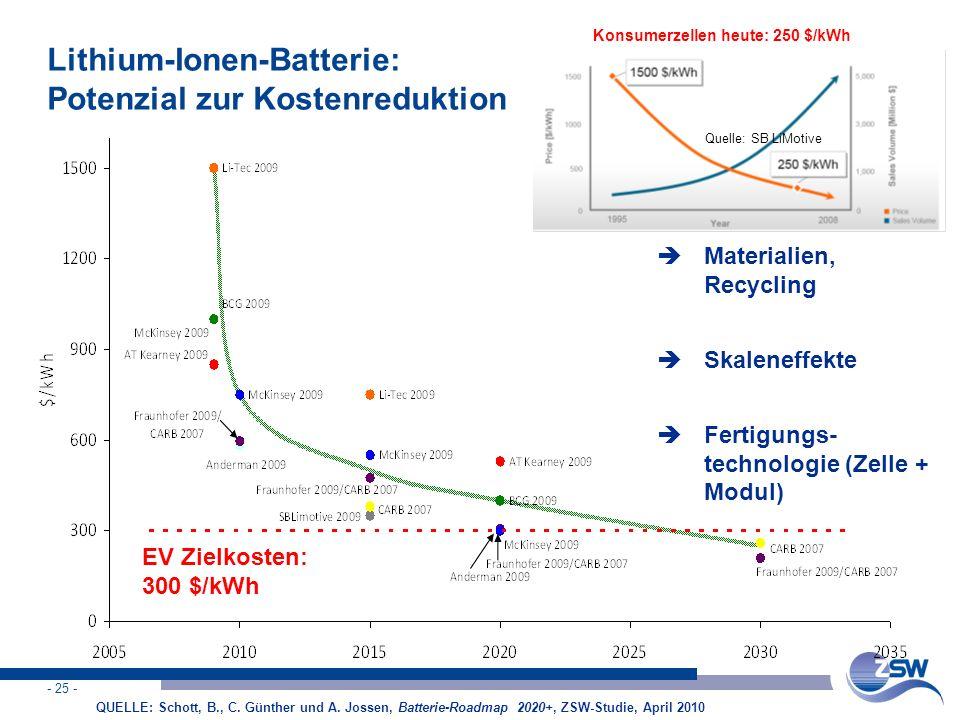 Lithium-Ionen-Batterie: Potenzial zur Kostenreduktion