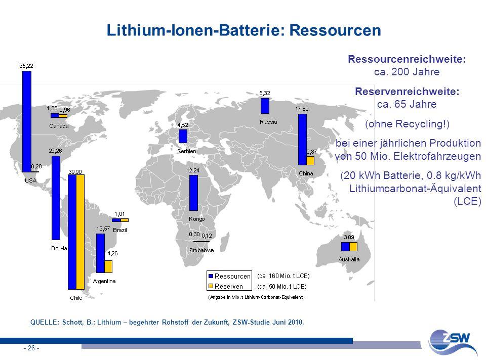 Lithium-Ionen-Batterie: Ressourcen
