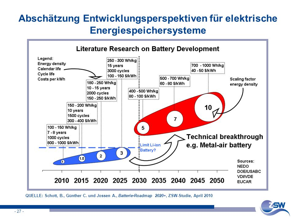 Abschätzung Entwicklungsperspektiven für elektrische Energiespeichersysteme