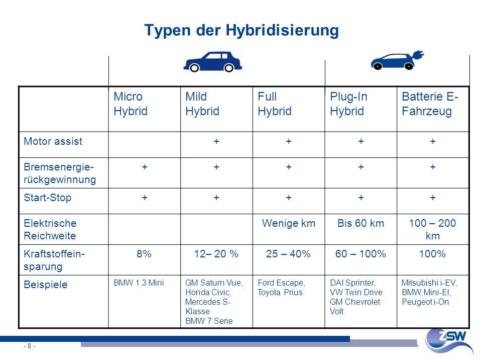 Typen der Hybridisierung
