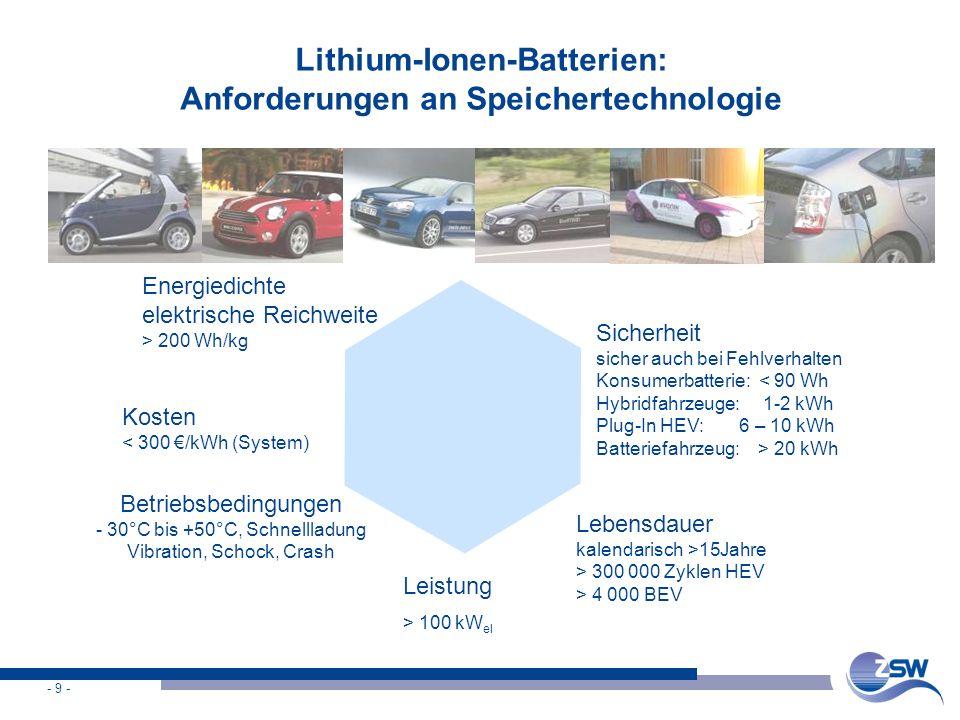 Lithium-Ionen-Batterien: Anforderungen an Speichertechnologie