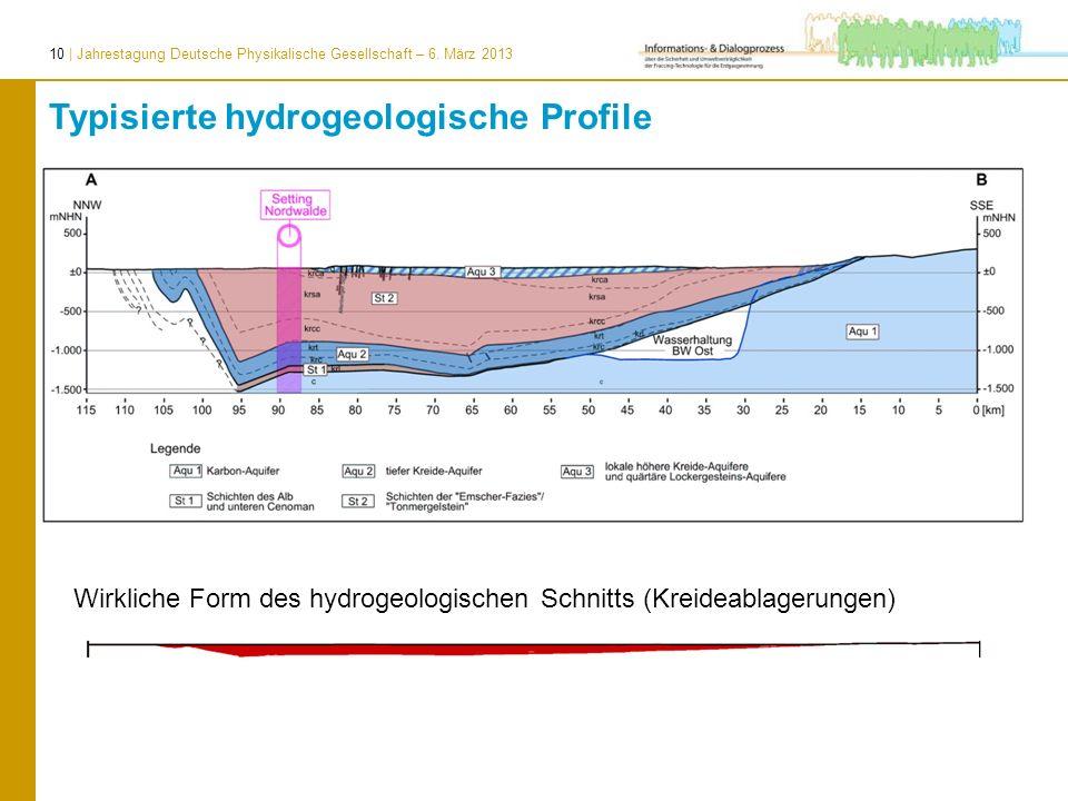Typisierte hydrogeologische Profile