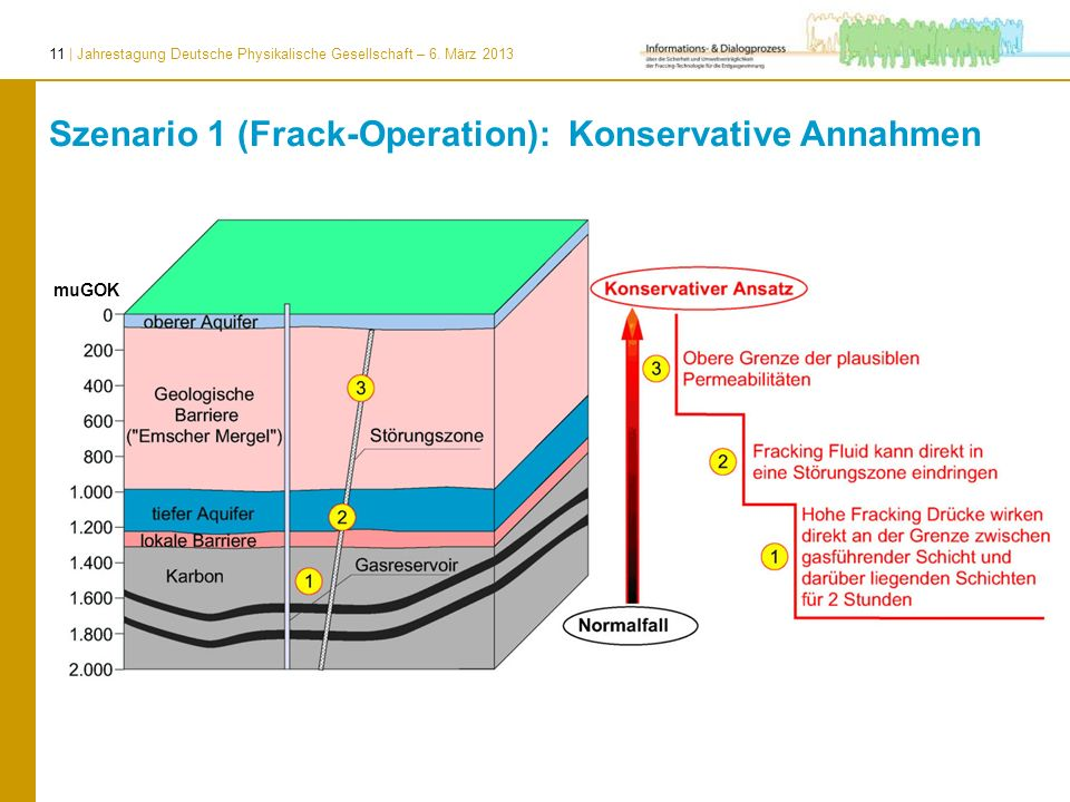Szenario 1 (Frack-Operation): Konservative Annahmen