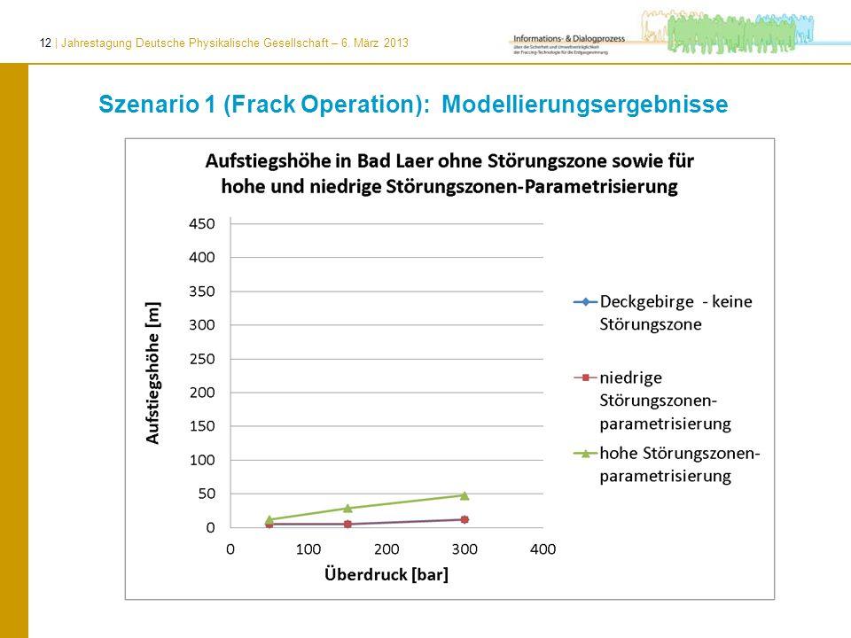 Szenario 1 (Frack Operation): Modellierungsergebnisse