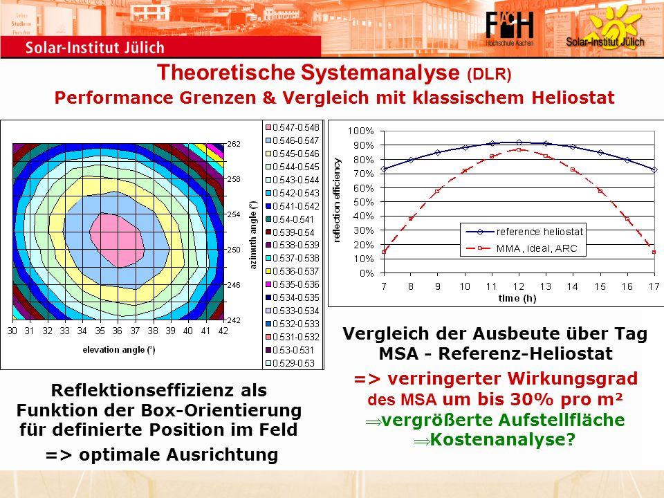 Theoretische Systemanalyse (DLR) Performance Grenzen & Vergleich mit klassischem Heliostat