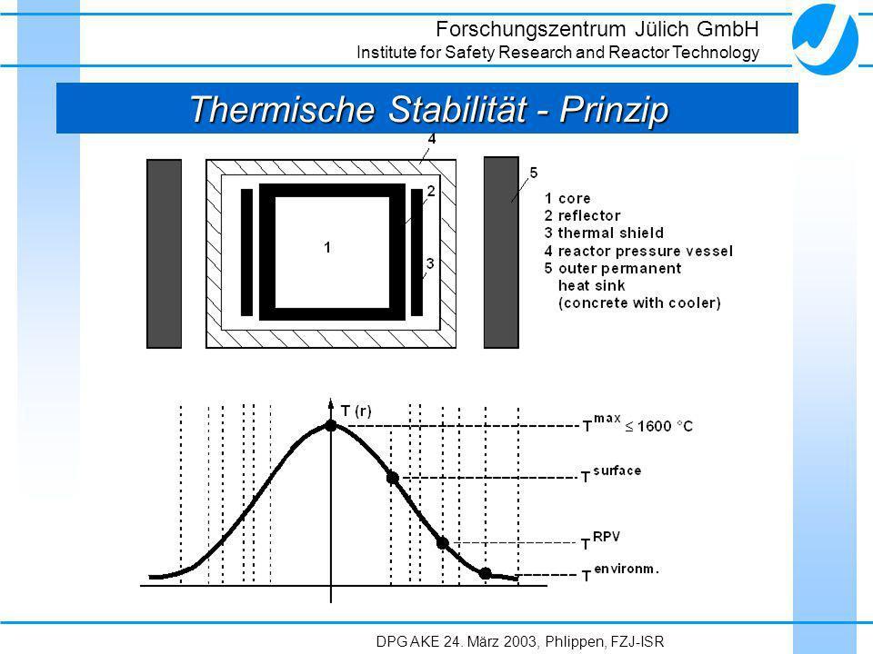 Thermische Stabilität - Prinzip