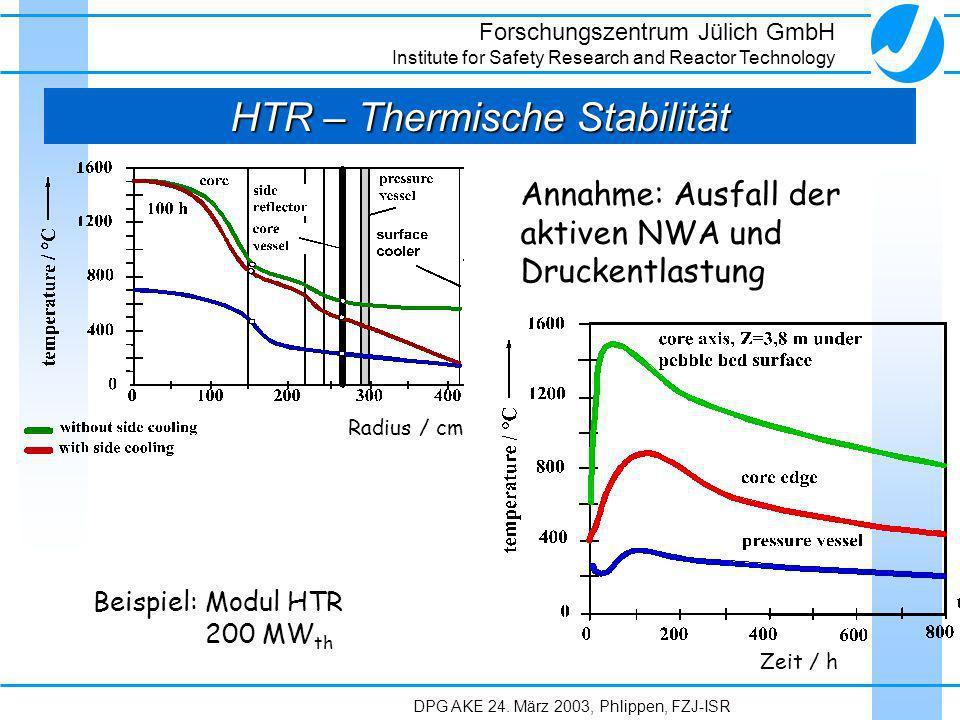 HTR – Thermische Stabilität