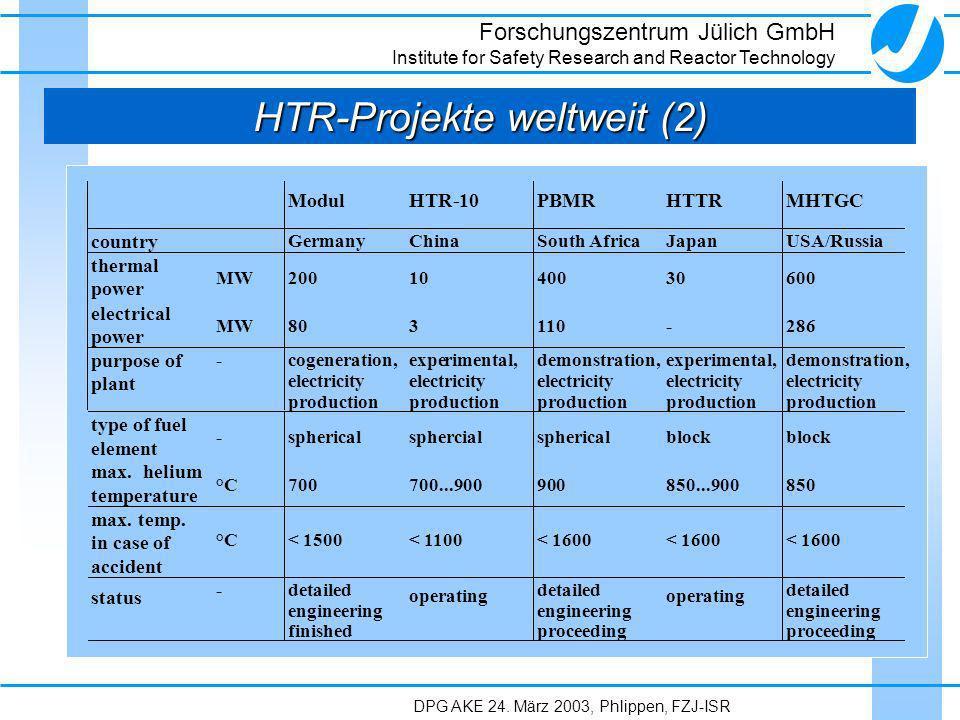 HTR-Projekte weltweit (2)