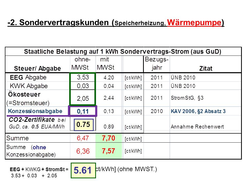5.61 -2. Sondervertragskunden (Speicherheizung, Wärmepumpe) 0.75