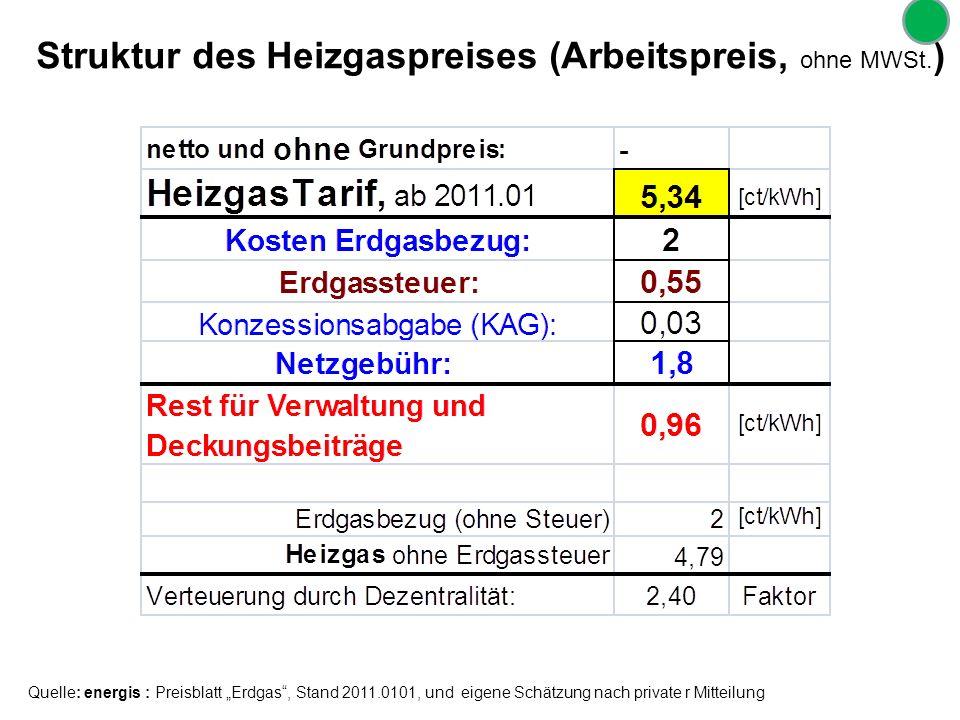 Struktur des Heizgaspreises (Arbeitspreis, ohne MWSt.)