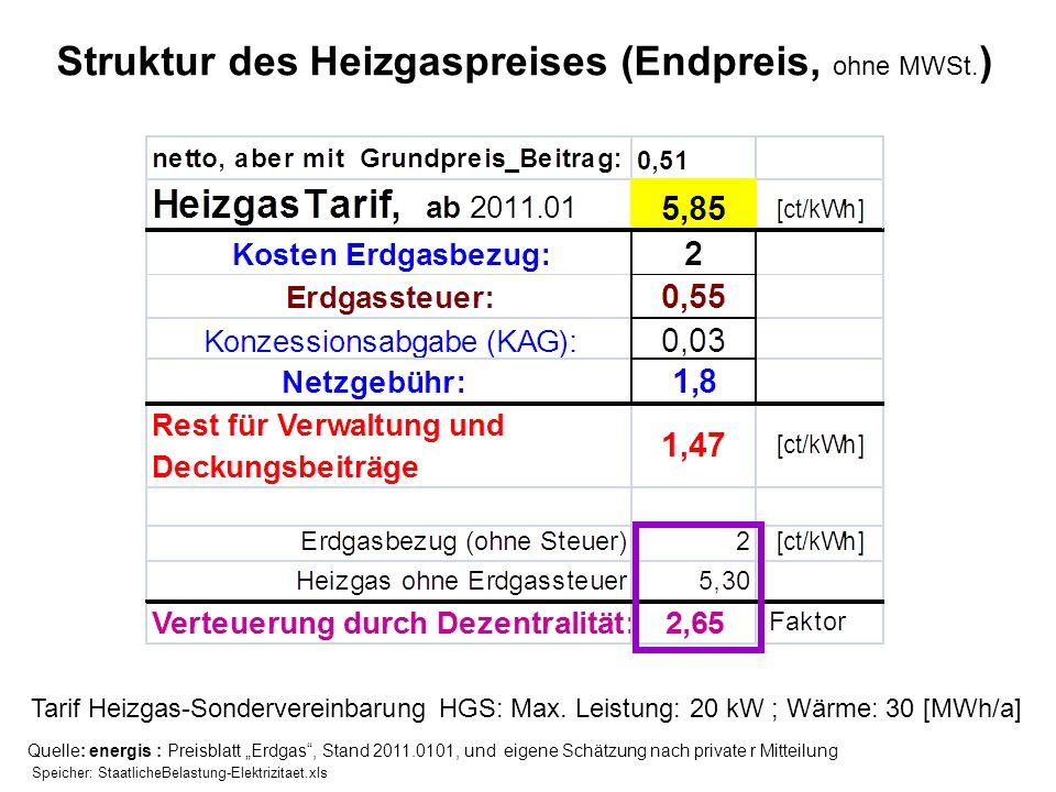 Struktur des Heizgaspreises (Endpreis, ohne MWSt.)