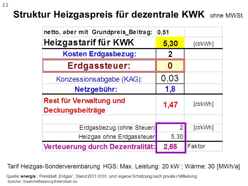 Struktur Heizgaspreis für dezentrale KWK ohne MWSt.