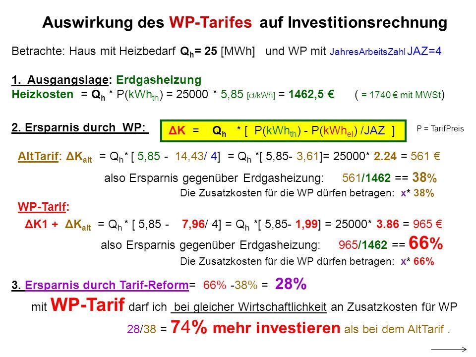 Auswirkung des WP-Tarifes auf Investitionsrechnung