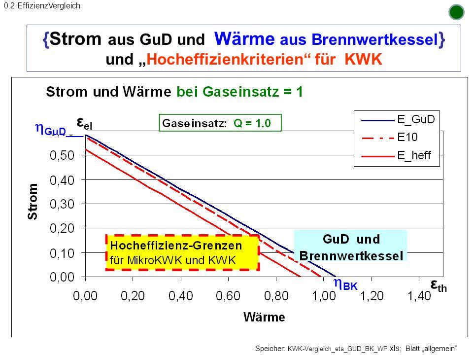 """0.2 EffizienzVergleich {Strom aus GuD und Wärme aus Brennwertkessel} und """"Hocheffizienkriterien für KWK."""