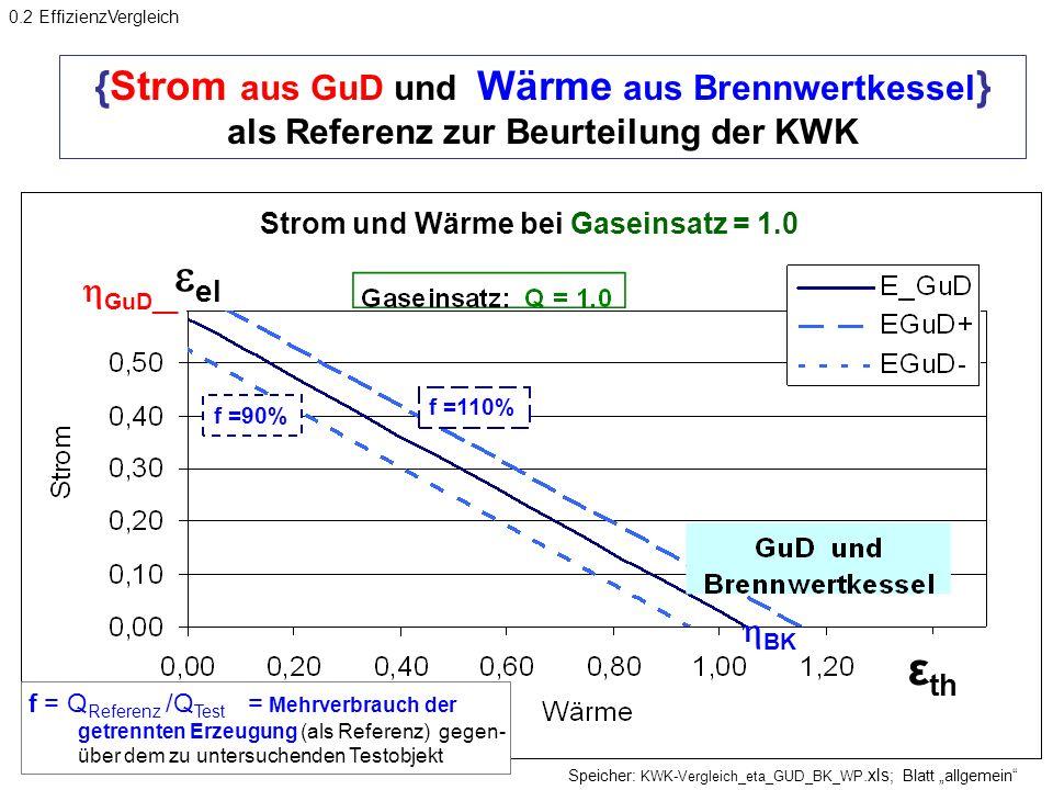 0.2 EffizienzVergleich {Strom aus GuD und Wärme aus Brennwertkessel} als Referenz zur Beurteilung der KWK.