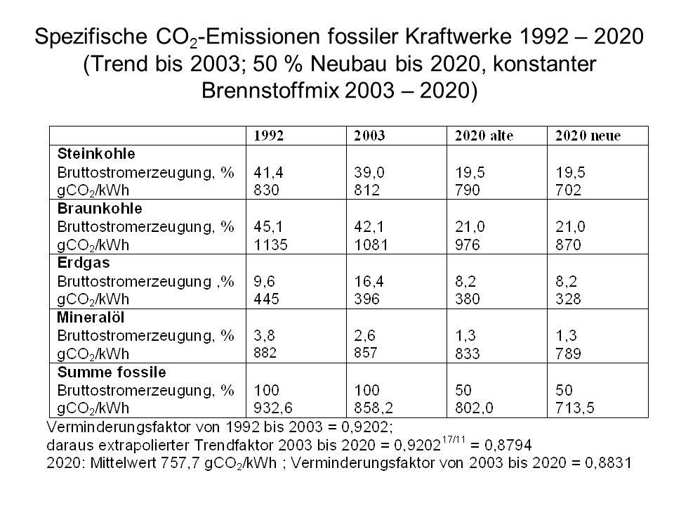 Spezifische CO2-Emissionen fossiler Kraftwerke 1992 – 2020 (Trend bis 2003; 50 % Neubau bis 2020, konstanter Brennstoffmix 2003 – 2020)