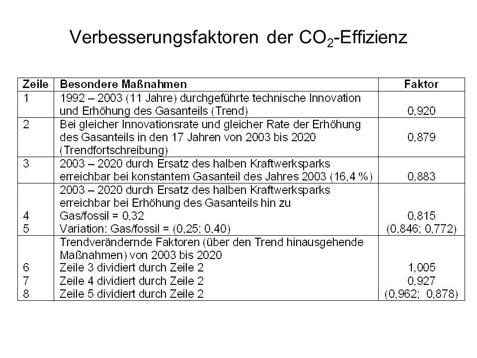 Verbesserungsfaktoren der CO2-Effizienz