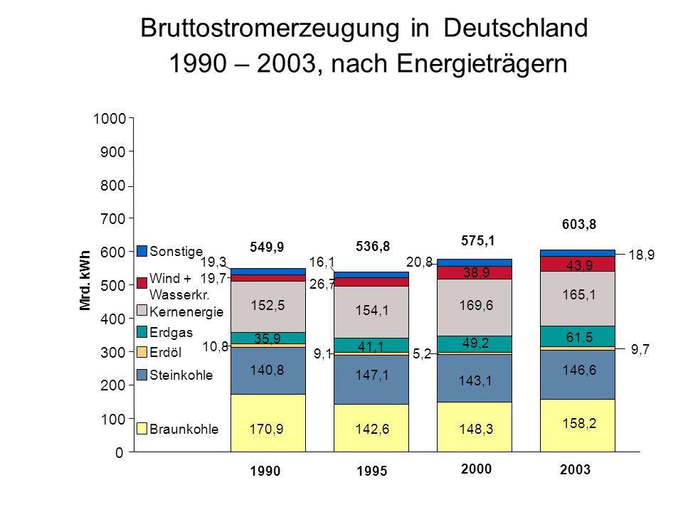 Bruttostromerzeugung in Deutschland 1990 – 2003, nach Energieträgern